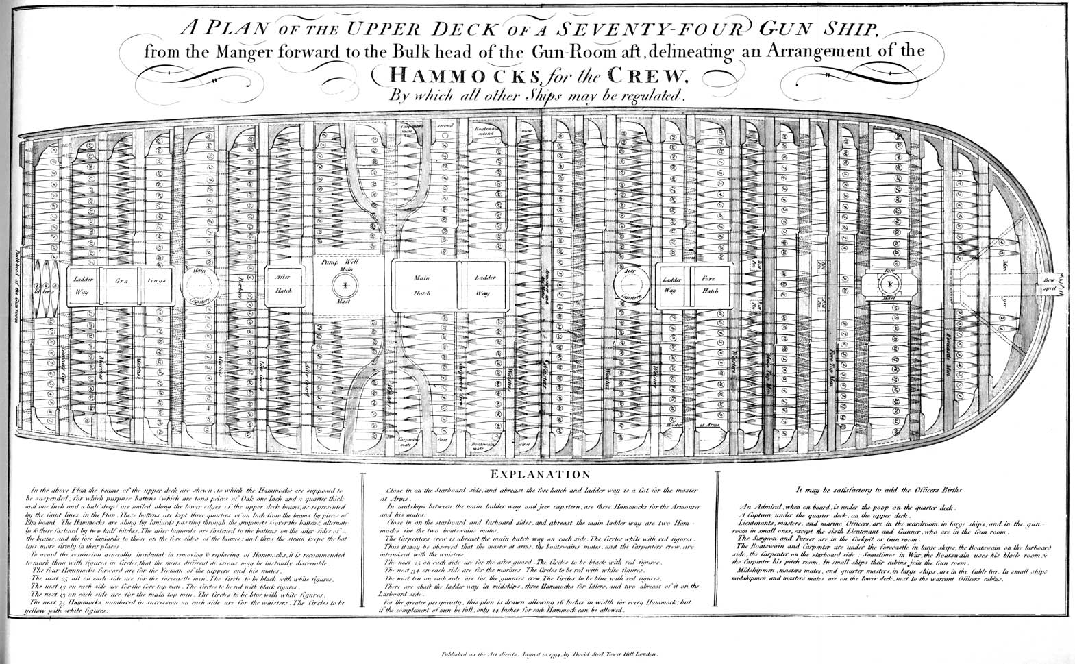 A Plan for the Upper deck Of A Seventy Four Gun Ship. Hammocks for the Crew EXPLANATION In the above Plan the beams of the upper deck are shewn to which the Hammocks are supposed to be suspended; for which purpose battens (which are long pieces of Oak on Inch and a quarter thick and one Inch and a half deep) are nailed along the lower edges of the upper deck beams, as represented by the faint lines in the Plan.  These battens are kept three quarters of an Inch from the beams by pieces of Elm board.  The Hammocks are slung by laniards passing through the grommets over the battens alternately there fastened by two half hitches.  The after laniards are fastened to the battens on the after-sides of the beams, and the fore laniards to those on the fore-sides of the beams; and thus the strain keeps the battens more firmly in their places. To avoid confusion generally incidental in removing and replacing of hammocks, it is recommended to mark them with figures in Circles, that the mens different divisions may be instantly discernible. The four Hammocks forward are for Yeoman of the nippers and his mates. The next 25 aft on each side are for the forecastle men.  The Circle to be black with white figures. The next 13 on each side are for the fore top men.  The Circles to be red with black figures. The next 13 on each side are for the main top men.  The Circles to be blue with white figures. The next Hammocks numbered in succession on each side are for the waisters.  The Circles to be yellow with white figures.  Close in on the Starboard side, and abreast the fore hatch and ladder way is a Cot for the master of Arms. In midships between the main ladder way and the jeer capstern, are three Hammocks for the Armourer and his mates. Close in on the starboard and larboard sides, and abreast the main ladder way are two Hammocks for the two boatswains mates. The Carpenters crew is abreast the main hatch way on each side.  The Circles white with red figures. Thus it may be observed that the master of arms, the boatswains mates and the Carpenters crew are intermixed with the waisters. The next 25 on each side are for the after guard.  The Circles to be black with red figures. The next 34 on each side are for marines. The Circles to be red with white figures. The next ten on each side are for gunners crew. The Circles to be blue with red figures. There are abaft the ladder way in midships, the Hammocks for Idlers, and two abreast of it on the Larboard side. For the greater perspicuity, this plan is drawn allowing 16 Inches in width for every Hammock; but if the complement of men be full, only 14 Inches for each Hammock can be allowed.  It may be satisfactory to add the Officers Births An Admiral, when on board, is under the poop on the quarter deck. A Captain under the quarter deck, on the upper deck. Lieutenants, masters and marine Officers, are in the wardroom in large ships, and in the gun room on small ones, except the sixth Lieutenant and Gunner, who are in the Gun room. The Surgeon and Purser are in the Cockpit or Gun room. The Boatswain and Carpenter are under the forecastle in large ships, the Boatswain on the larboard side, the Carpenter on the starboard side: Sometimes in War, the Boatswain uses his block room and the Carpenter his pitch room.  In small ships their cabins join the Tun room. Midshipmen, masters mates, and quarter masters, in large ships, are in the Cable tier. In small ships midshipmen and masters mates are on the lower deck, next to the warrant Officers cabins.