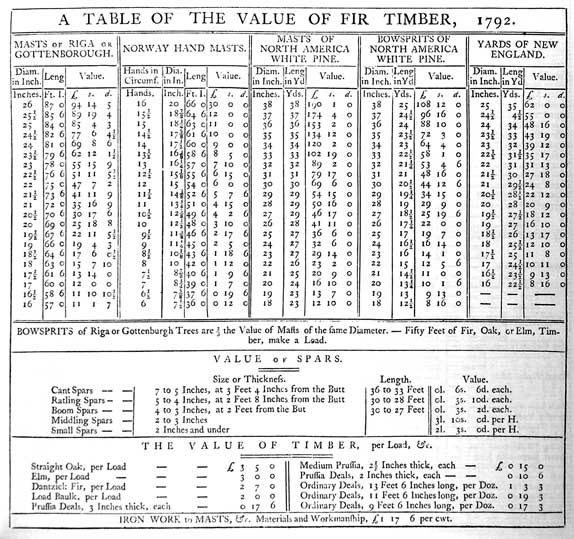 A TABLE OF THE VALUE OF FIR TIMBER, 1792. MASTS or RIGA or GOTTENBOROUGH NORWAY HAND MASTS. MASTS OF NORTH AMERICA WHITE PINE. BOWSPRITS OF NORTH AMERICA WHITE PINE. YARDS OF NEW ENGLAND. BOWSPRITS of Riga or Gottenburgh Trees are 2/3 the Value of Masts of the same Diameter. - Fifty Feet of Fir, Oak, or Elm, Timber, make a Load. VALUE of SPARS. THE VALUE OF TIMBER, per Load, &c. IRON WORK to MASTS, &c. Materials and Workmanship, £1 17 6 per cwt.