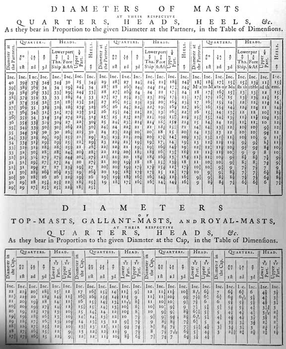 DIAMETERS OF MASTS AT THEIR RESPECTIVE QUARTERS, HEADS, HEELS, &c. As they bear in Proportion to the given Diameter at the Partners, in the Table of Dimensions. Diameter at the Partners Quarters, 60/61 1ft, 14/5 2d, 6/7 3d Heads, Lowerpart 6/7 Tha. Ship, Lowerpart 3/4 Fore & Aft, 5/8 Upper Part Heels 6/7  DIAMETERS OF TOP-MASTS, GALLANT-MASTS, AND ROYAL-MASTS, AT THEIR RESPECTIVE QUARTERS, HEADS, &c. As they bear in Proportion to the given Diameter at the Cap, in the Table of Dimensions. Diameter in the Cap Quarters, 60/61 1ft, 14/5 2d, 6/7 3d Heads, Lowerpart 9/13, Upper Part 6/11 Head, Lowerpart 9/13, Upper Part 6/11