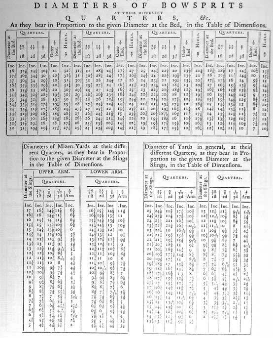 DIAMETERS OF BOWSPRITS AT THEIR DIFFERENT QUARTERS, &c. As they bear in Proportion to the given Diameter at the Bed, in the Table of Dimensions. Diameter at the Bed. Quarters, 60/61 1ft, 11/12 2nd, 4/5 3d. Outer End, 5/9 Heels 6/7  Diameters of Mizen-Yards at their different Quarters, as they bear in Proportion to the given Diameter at the Slings in the Table of Dimensions. Diameter at the Slings Upper Arm, Quarters, 30/31 1ft, 7/8 2nd, 7/10 3rd, 3/7 Arm  Diameter of Yards in general, at their different Quarters, as they bear in Proportion to the given Diameter at the Slings, in the Table of Dimensions. Upper Arm, Quarters, 30/31 1ft, 7/8 2nd, 7/10 3rd, 3/7 Arm