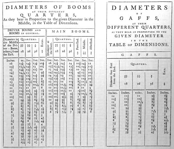 DIAMETERS OF BOOMS AT THEIR DIFFERENT QUARTERS, As they bear in Proportion to the given Diameter in the Middle, in the Table of Dimensions. Diver Booms and Booms in General Diameter in the Middle of the Driver-Boom, others 2/3 from the End. Quarters, 40/41 1ft, 11/12 2nd, 5/6 3d, Ends 2/3 Main Booms Diameter at the Sheet Quarters., 40/41 1ft, 12/13 2nd, 7/8 3d ForeEnd 2/3 Middle 11/12 AfterEnd 3/4  DIAMETERS OF GAFFS, AT THEIR DIFFERENT QUARTERS, AS THEY BEAR IN PROPORTION TO THE GIVEN DIAMETER IN THE TABLE OF DIMENSIONS GAFFS. Diameter four feet from end Quarters 40/41 1ft, 11/12 2d, 4/5 3rd End 5/9