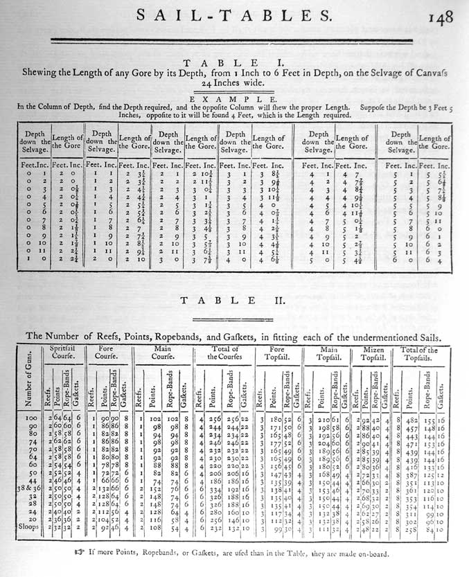 SAIL-TABLES TABLE I. Shewing the Length of any Gore by its Depth, from 1 Inch to 6 Feet in Depth, on the Selvage of Canvass 24 Inches Wide. EXAMPLE In the column of Depth, find the Depth required, and the opposite Column will shew the proper Length. Suppose the Depth be 3 Feet 5 Inches, opposite to it will be found 4 Feet, which is the Length required.  TABLE II. The Number of Reefs, Points, Ropebands, and Gaskets, in fitting each of the under mentioned Sails. If more Points, Ropebands or Gaskets, are used than in the Table, they are made on-board.