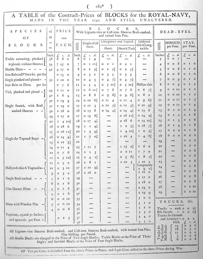 A TABLE of the Contract-Prices of BLOCKS for the ROYAL-NAVY, MADE IN THE YEAR 1791, AND STILL UNALTERED. All Lignum-vitae Sheaves Brass-coaked, and Cast-iron Sheaves Brass-coaked, with turned Iron Pins, One Shilling per Pound. All double Blocks are charged at the Price of Two single Blocks; Treble Blocks at the Price of Three single; and fourfold Blocks at the Price of Four single Blocks. Ten per Cent. is deducted from the above Prices in Peace, and 6 per Cent. added to the above Prices during War.