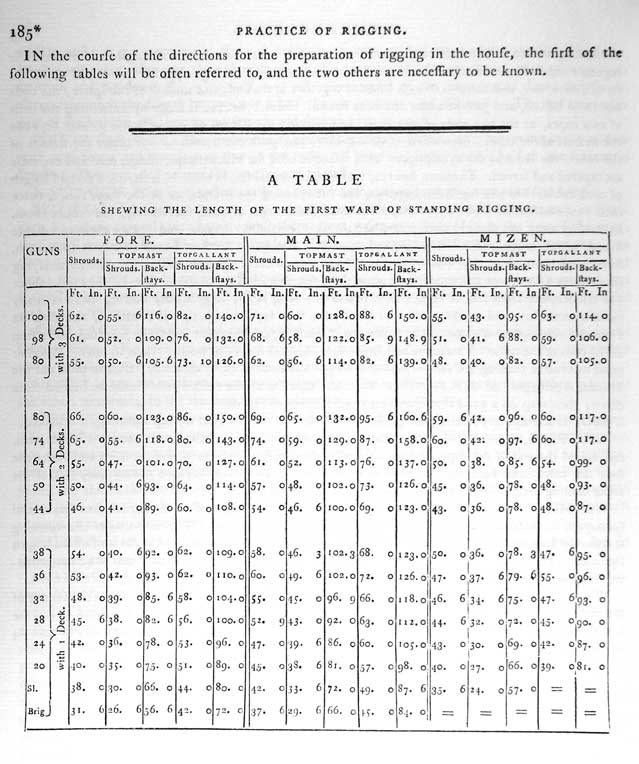 IN the course of the directions for the preparation of rigging in the house, the first of the following tables will be often referred to, and the two others are necessary to be known. A TABLE SHEWING THE LENGTH OF THE FIRST WARP OF STANDING RIGGING.
