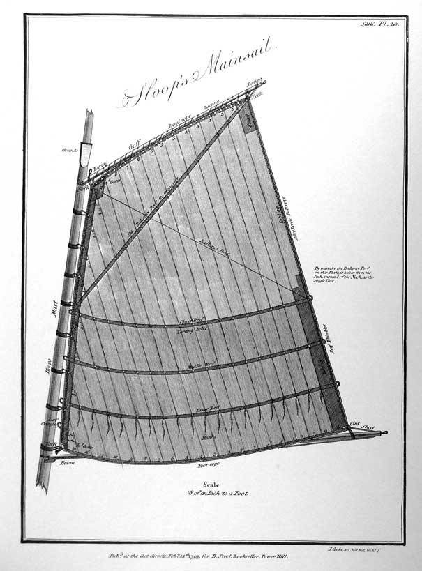 Sloop's Mainsail Scale 1/8 of an Inch to a Foot