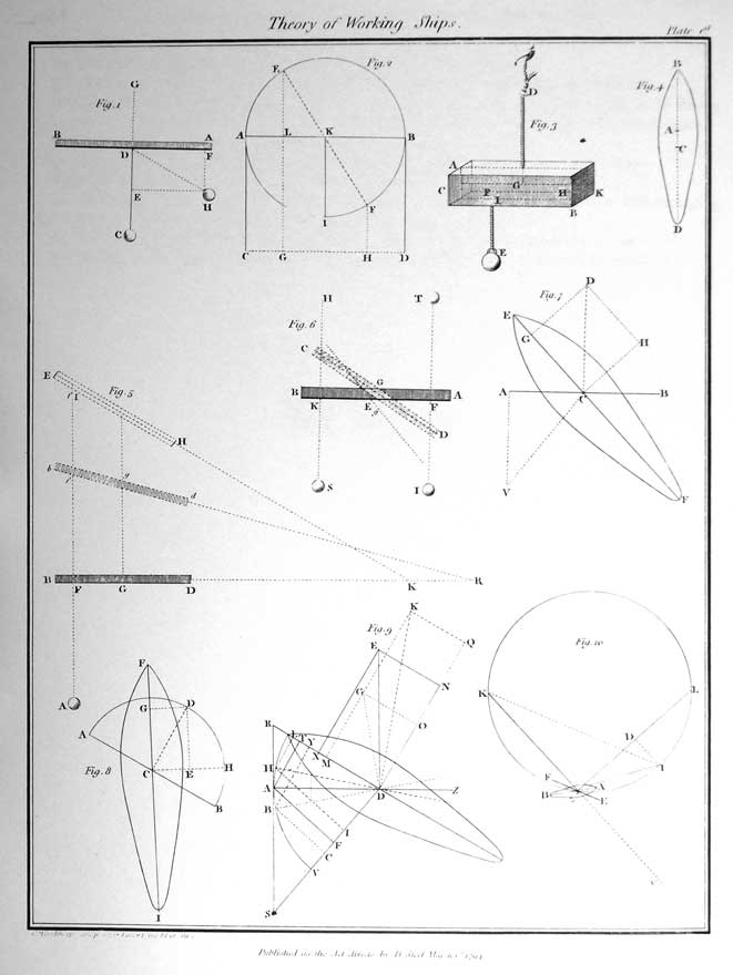 Theory of Working Ships - Plate 1