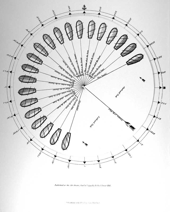Courses of a ship under sail.  In the book there is around piece of paper with the wind shown pointing at different points of sail.  It can be spun around the center.  On the page behind are the compass points.  So you can rotate the ship to different courses.