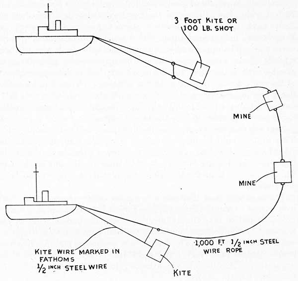 Submarines Military Characteristics Tactical Use And Methods Of